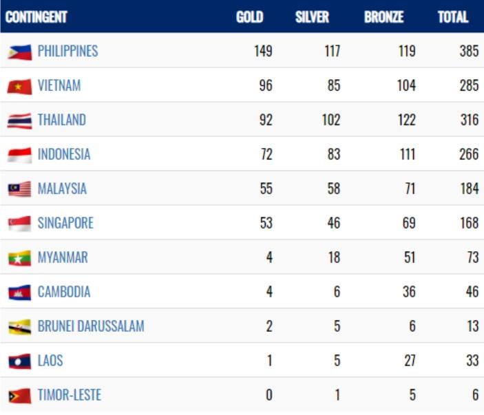 Filipina Dipastikan Juara Umum Indonesia Ke-4, Ini